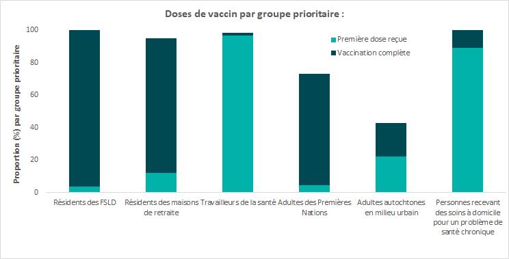 Le document infographique illustre le programme de vaccination contre la COVID-19 sur le territoire de Santé publique Sudbury et districts. Veuillez vous reporter au texte de remplacement ci-dessous.