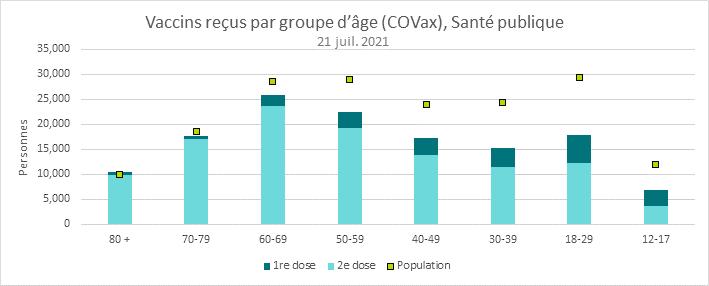 Il s'agit d'un schéma du nombre de doses de vaccin administrées, selon la dose et le groupe d'âge. Reportez-vous au tableau ci-après pour connaître les résultats détaillés.